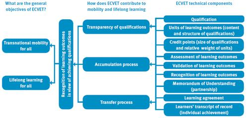 european credit system for vocational education & training